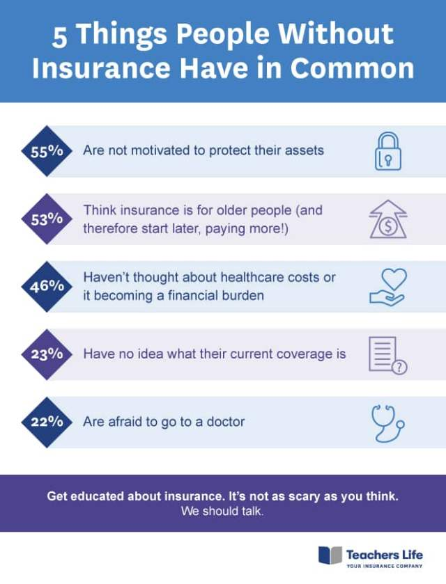 Infrographic about 5 Things People Without Insurance Have in Common